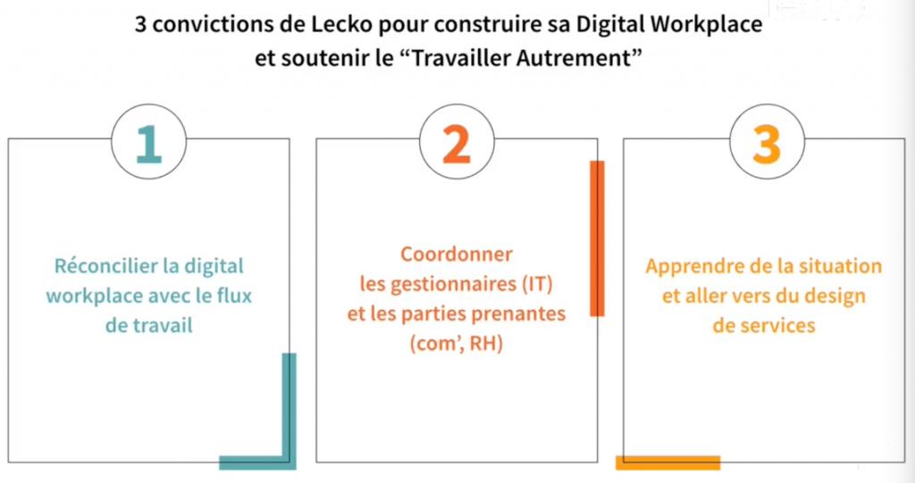 solution-lecko-digital-workplace